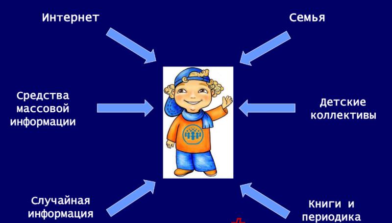 Информационная безопасность - залог психологического благополучия ребенка